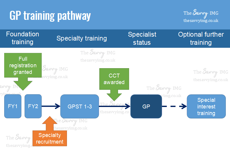 How specialty training (residency) works in the UK: A complete