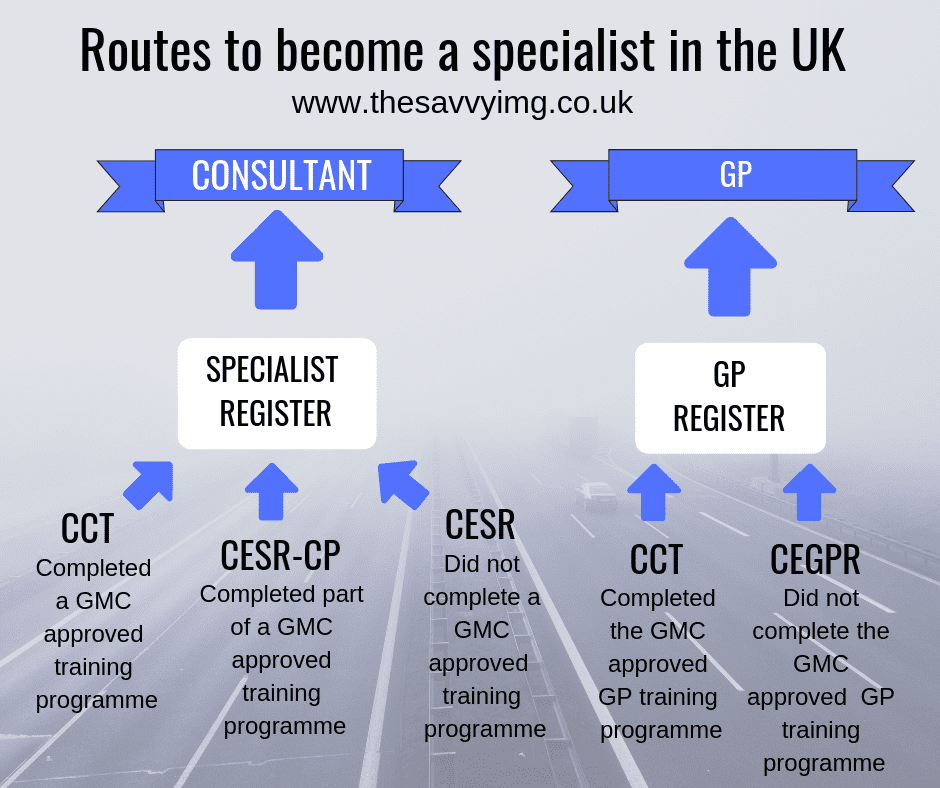 Career Options In The Uk For Imgs 2020 The Savvy Img
