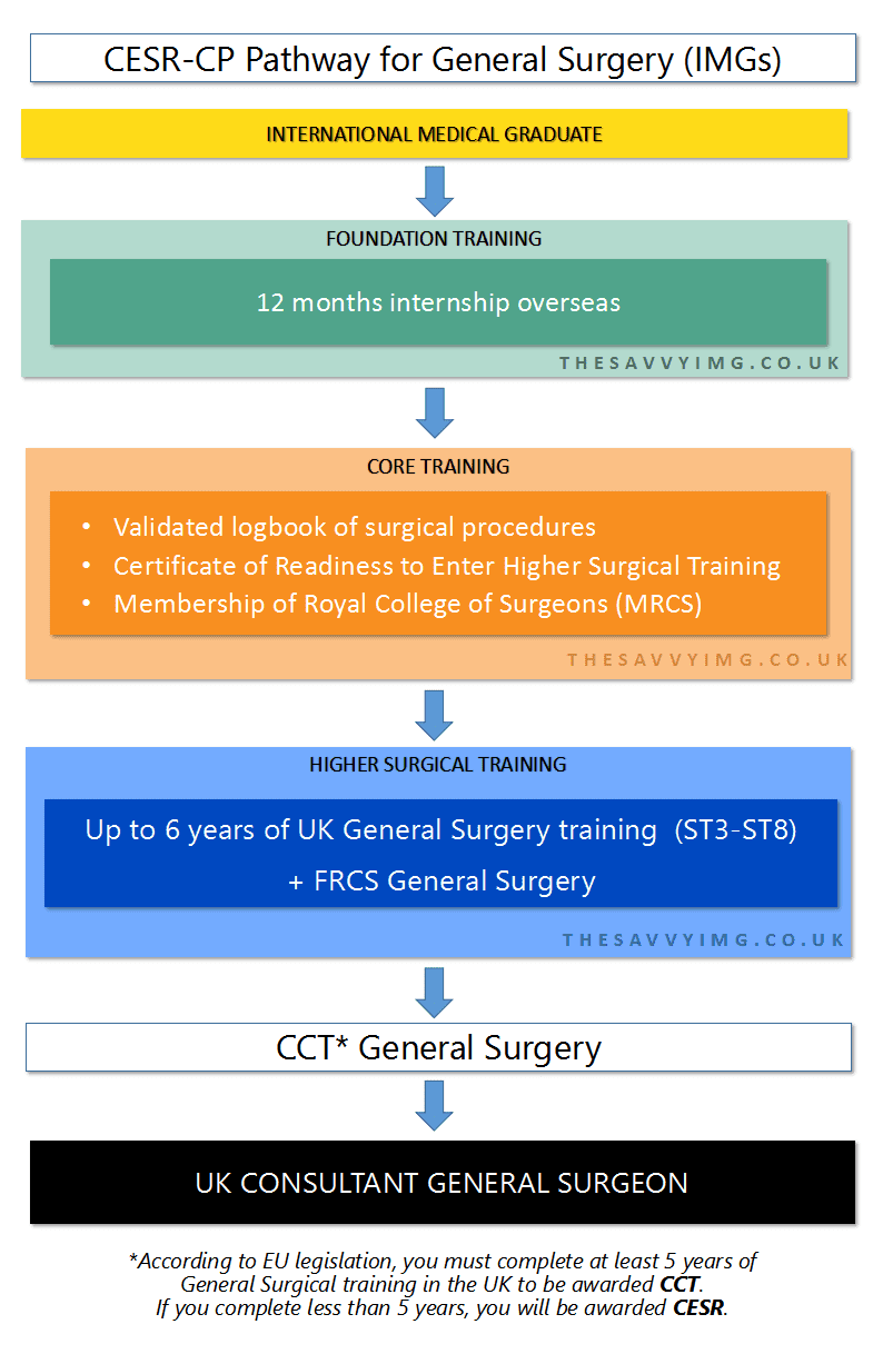 Become A General Surgeon In The Uk A Comprehensive Guide For Imgs